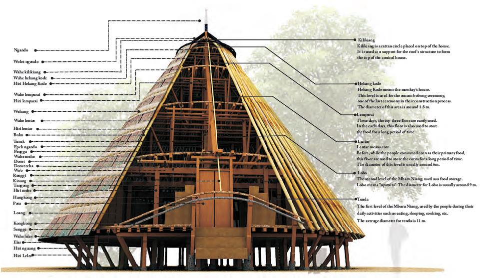 Struktur Mbaru Niang, unik dan istimewa. Rumah Adat di Wae Rebo. Sumber: arsitektur12ruangdalam50muliana.files.wordpress.com